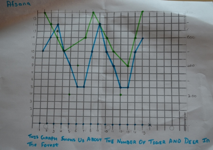 Afsana's graph shows how tiger and deer populations oscillate around an equilibrium